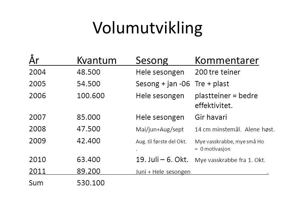 Volumutvikling ÅrKvantumSesongKommentarer 200448.500Hele sesongen200 tre teiner 200554.500Sesong + jan -06Tre + plast 2006100.600Hele sesongenplasttei