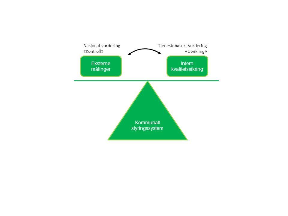 Kommunalt styringssystem Eksterne målinger Intern kvalitetssikring Nasjonal vurdering «Kontroll» Tjenestebasert vurdering «Utvikling»