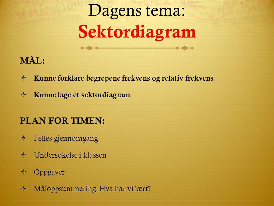 Dagens tema: Sektordiagram MÅL:  Kunne forklare begrepene frekvens og relativ frekvens  Kunne lage et sektordiagram PLAN FOR TIMEN:  Felles gjennom