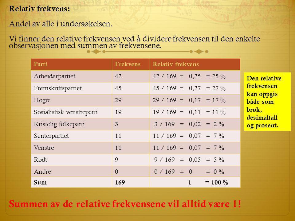 Relativ frekvens: Andel av alle i undersøkelsen. Vi finner den relative frekvensen ved å dividere frekvensen til den enkelte observasjonen med summen
