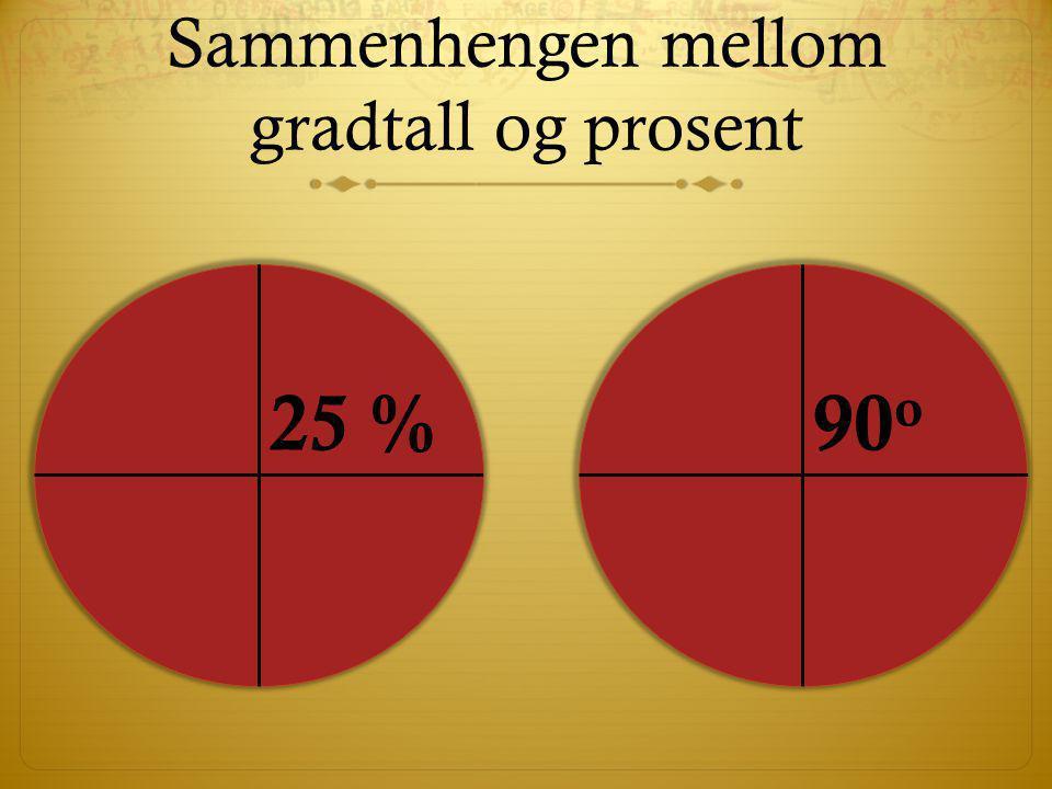 Sammenhengen mellom gradtall og prosent 25 %90 o
