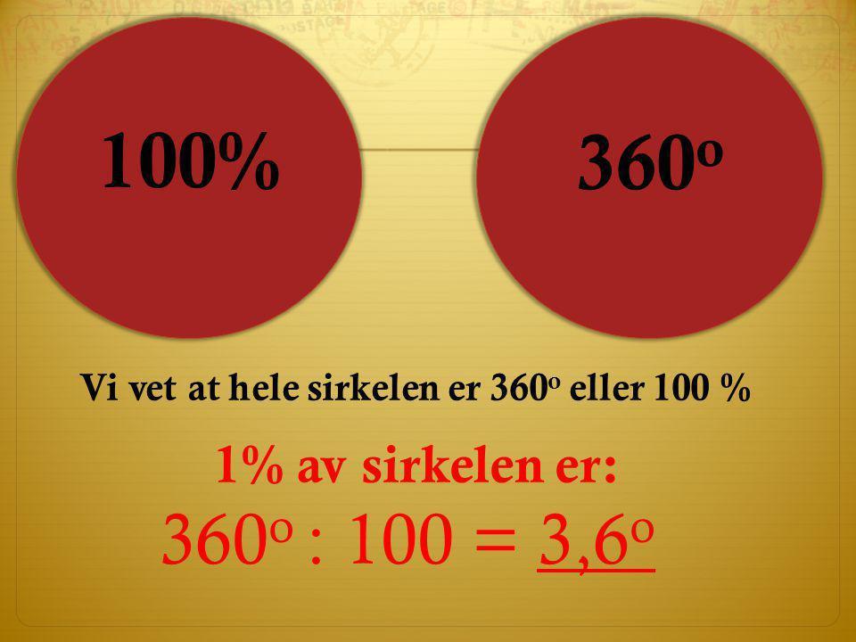 Vi vet at hele sirkelen er 360 o eller 100 % 1% av sirkelen er: 360 o : 100 = 3,6 o 100% 360 o