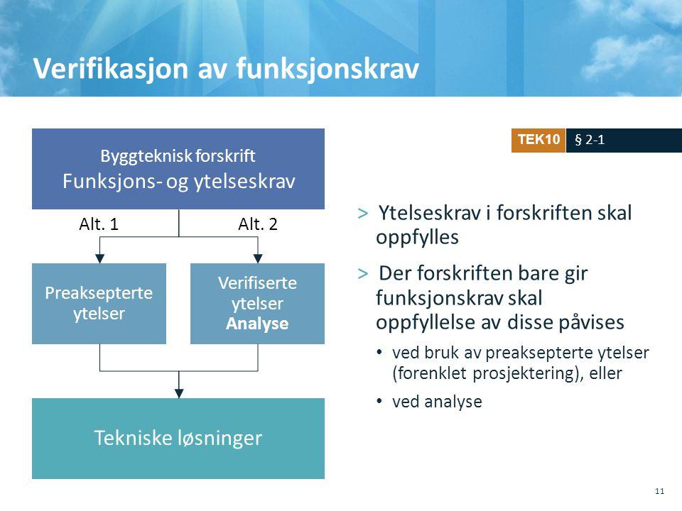 Byggteknisk forskrift Funksjons- og ytelseskrav Preaksepterte ytelser Verifiserte ytelser Analyse Tekniske løsninger Alt. 1Alt. 2 Verifikasjon av funk