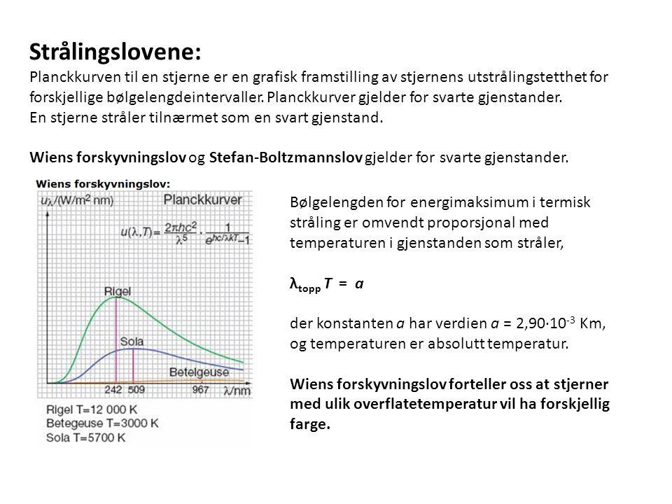 Strålingslovene: Planckkurven til en stjerne er en grafisk framstilling av stjernens utstrålingstetthet for forskjellige bølgelengdeintervaller.