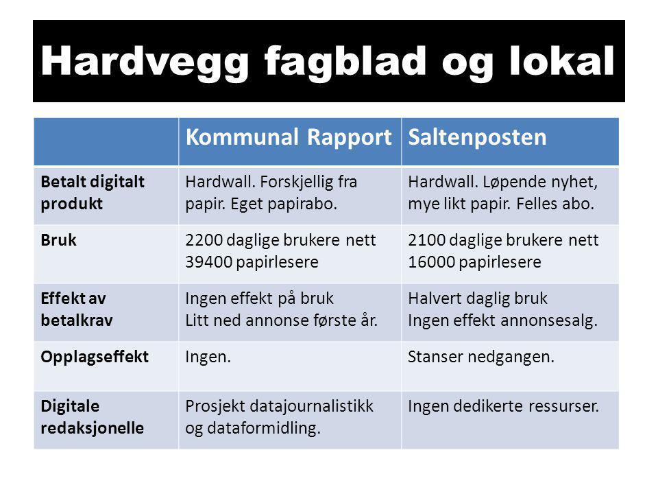 Hardvegg fagblad og lokal Kommunal RapportSaltenposten Betalt digitalt produkt Hardwall. Forskjellig fra papir. Eget papirabo. Hardwall. Løpende nyhet