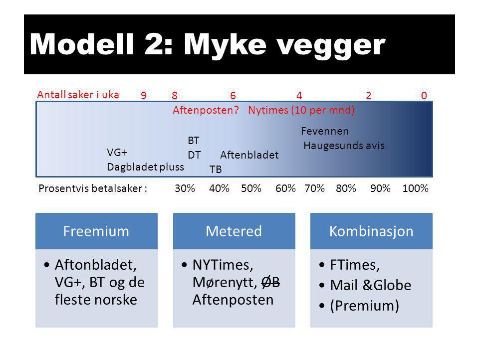 Modell 2: Myke vegger Freemium •Aftonbladet, VG+, BT og de fleste norske Metered •NYTimes, Mørenytt, ØB Aftenposten Kombinasjon •FTimes, •Mail &Globe
