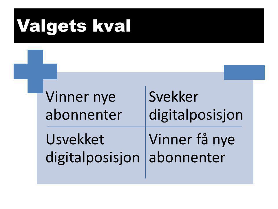 Valgets kval Vinner nye abonnenter Usvekket digitalposisjon Svekker digitalposisjon Vinner få nye abonnenter