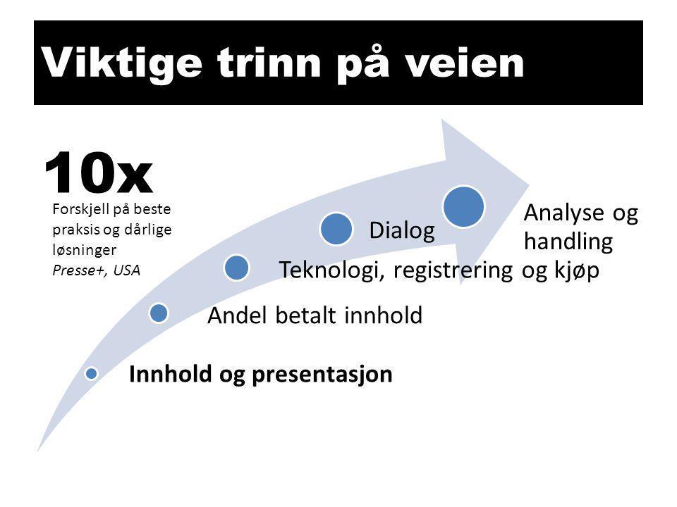 Viktige trinn på veien Innhold og presentasjon Andel betalt innhold Teknologi, registrering og kjøp Dialog Analyse og handling 10x Forskjell på beste praksis og dårlige løsninger Presse+, USA