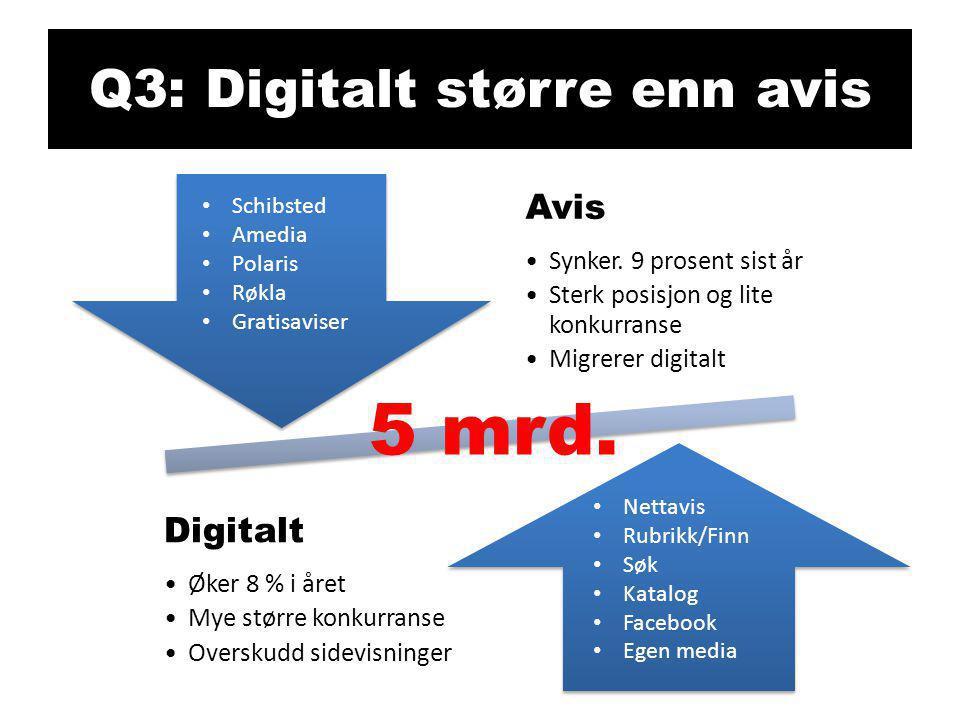 Q3: Digitalt større enn avis Avis •Synker. 9 prosent sist år •Sterk posisjon og lite konkurranse •Migrerer digitalt Digitalt •Øker 8 % i året •Mye stø