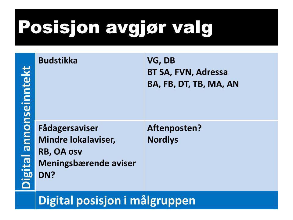 Posisjon avgjør valg Digital annonseinntekt BudstikkaVG, DB BT SA, FVN, Adressa BA, FB, DT, TB, MA, AN Fådagersaviser Mindre lokalaviser, RB, OA osv Meningsbærende aviser DN.