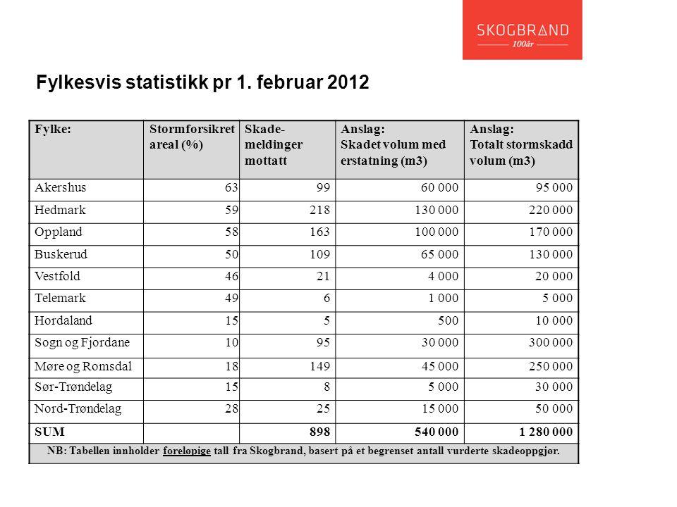 Fylke: Stormforsikret areal (%) Skade- meldinger mottatt Anslag: Skadet volum med erstatning (m3) Anslag: Totalt stormskadd volum (m3) Akershus6399 60
