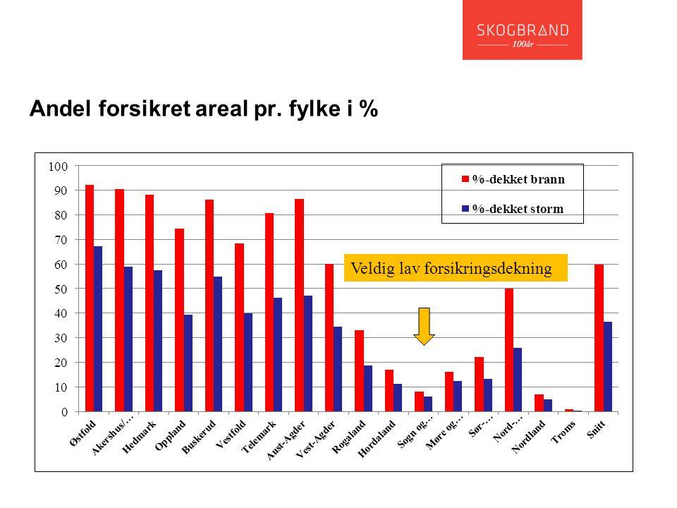 Andel forsikret areal pr. fylke i % Veldig lav forsikringsdekning
