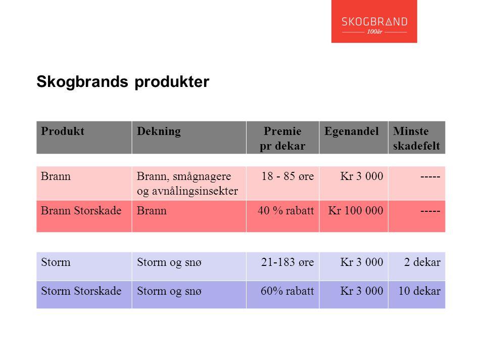 Skogbrands produkter ProduktDekningPremie pr dekar EgenandelMinste skadefelt BrannBrann, smågnagere og avnålingsinsekter 18 - 85 øreKr 3 000----- Bran