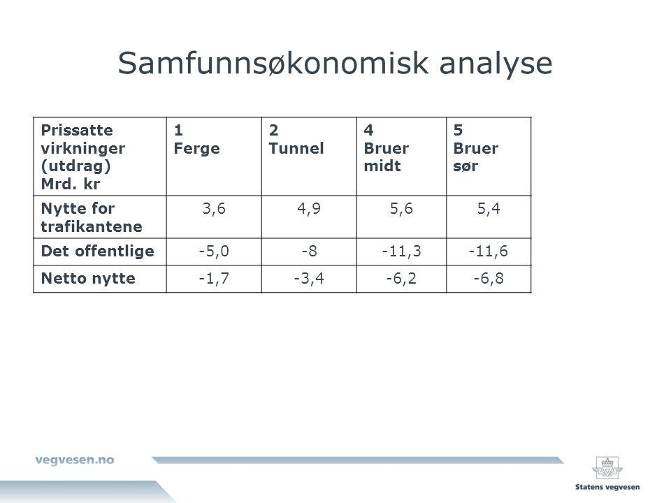 Samfunnsøkonomisk analyse Prissatte virkninger (utdrag) Mrd.