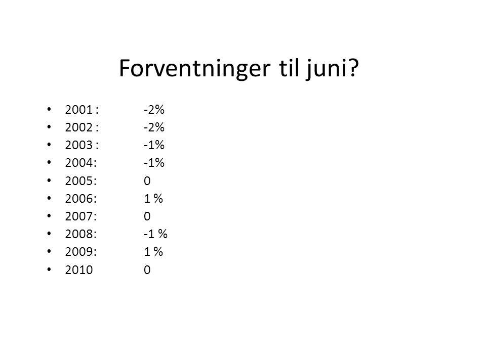Hovedpunkter i juni • 0,5 prosent lavere enn i mai 2011 • 9.1 prosent høyere enn i juni 2010 • 1 halvår 2011 har prisene steget 8.8% (målt fra des2010 – juni 2011).