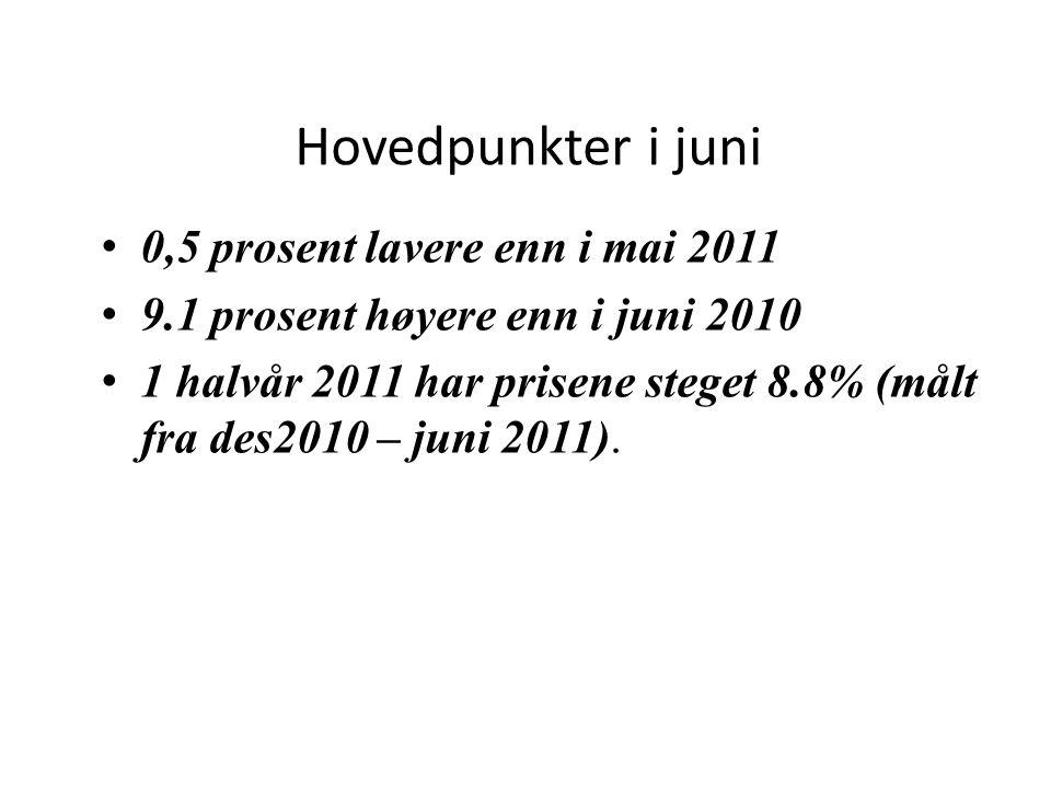 Hovedpunkter i juni – de ulike boligtypene •Prisene på eneboliger sank med 1,3 prosent fra mai 2011 til juni 2011.