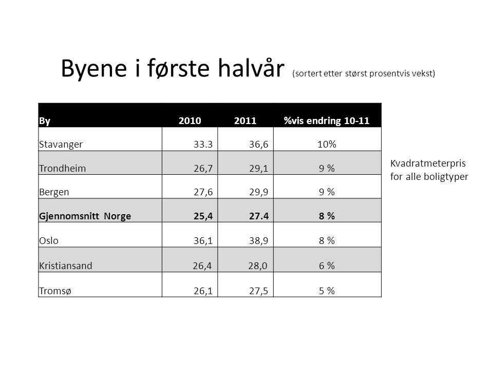 Omsetning i juni Måles ut fra tre kriterier • Antall solgte boliger • Formidlingstid (fra en bolig legges ut på FINN til den registreres som solgt • Antall usolgte boliger på FINN (totalt antall boliger i databasen)