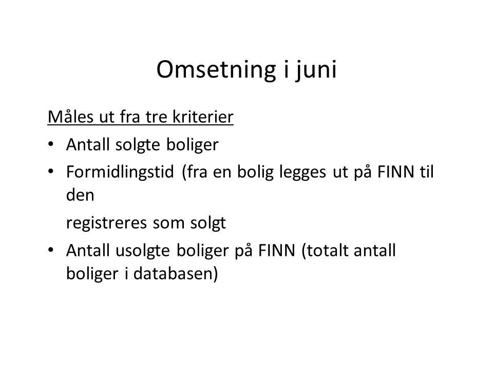 Antall solgte boliger (via FINN) TOTALT PER JUNI200920102011 Alle34.06737.92341762