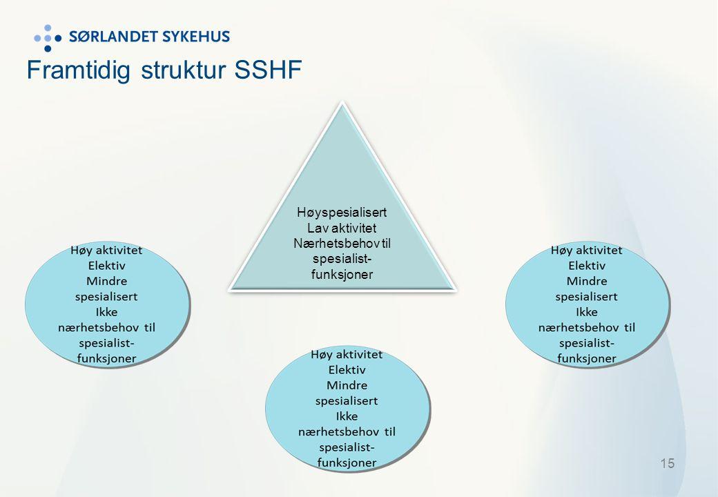 Framtidig struktur SSHF 15 Høyspesialisert Lav aktivitet Nærhetsbehov til spesialist- funksjoner Høyspesialisert Lav aktivitet Nærhetsbehov til spesia