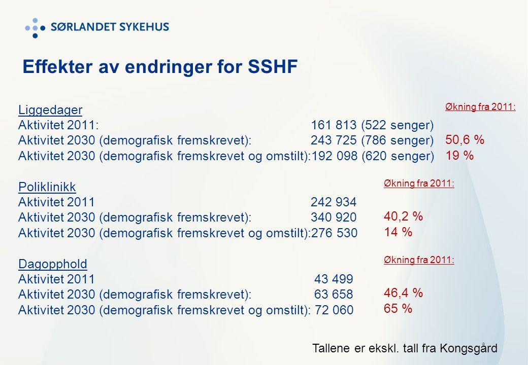 Effekter av endringer for SSHF Liggedager Aktivitet 2011: 161 813 (522 senger) Aktivitet 2030 (demografisk fremskrevet):243 725 (786 senger) Aktivitet