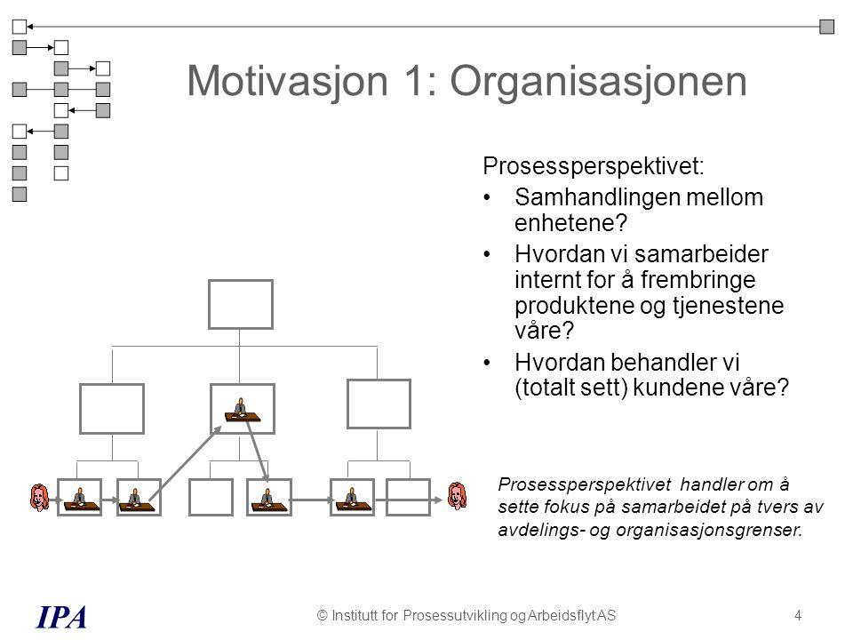 IPA © Institutt for Prosessutvikling og Arbeidsflyt AS15 Prosessbegrepet