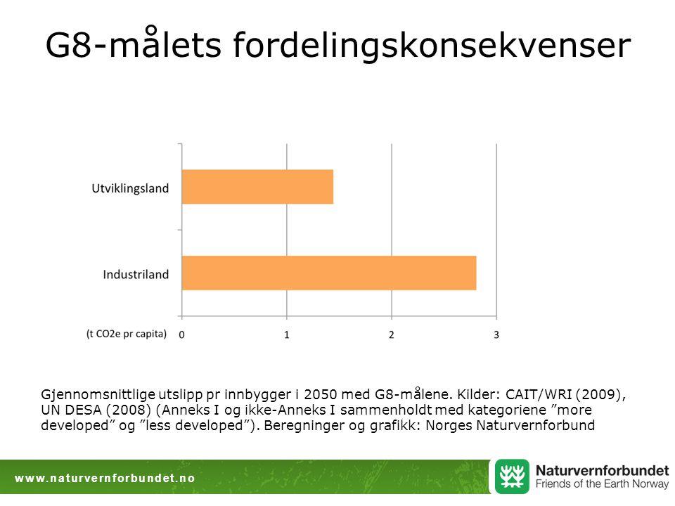 www.naturvernforbundet.no G8-målets fordelingskonsekvenser Gjennomsnittlige utslipp pr innbygger i 2050 med G8-målene.
