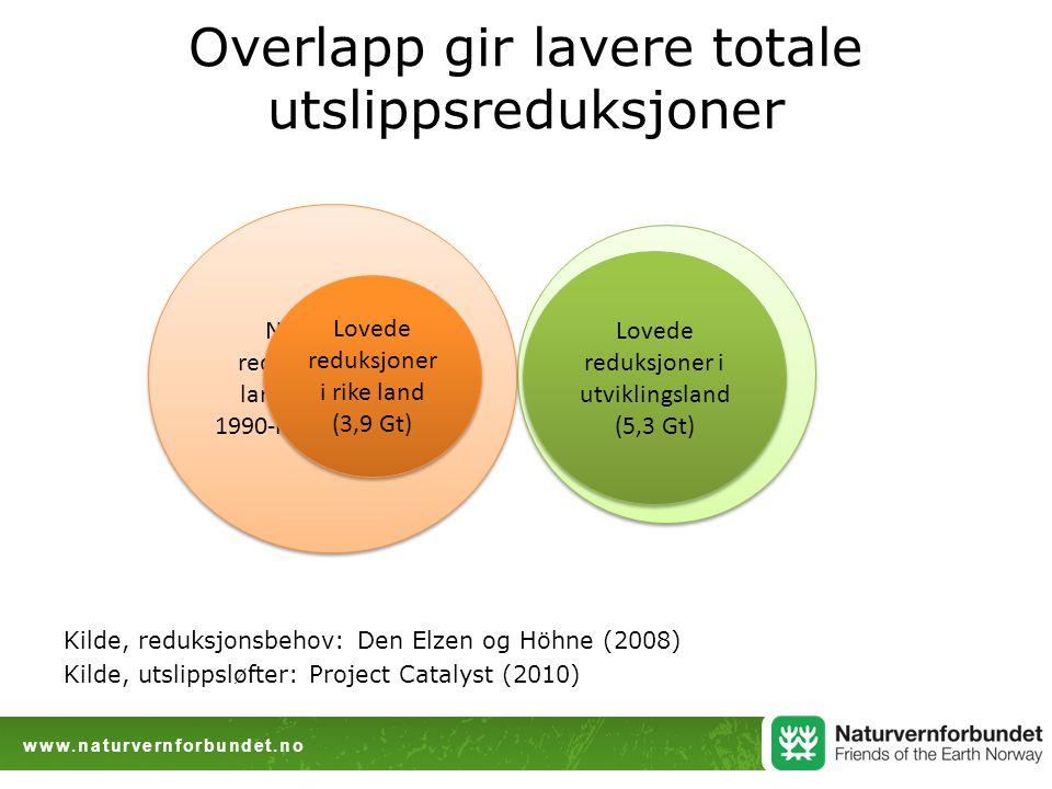 www.naturvernforbundet.no Nødvendige reduksjoner i utviklingsland: 15-30 % under referansebanen i 2020t Overlapp gir lavere totale utslippsreduksjoner Kilde, reduksjonsbehov: Den Elzen og Höhne (2008) Kilde, utslippsløfter: Project Catalyst (2010) Nødvendige reduksjoner i rike land: 25-40 % fra 1990-nivå innen 2020 Lovede reduksjoner i utviklingsland (5,3 Gt) Lovede reduksjoner i utviklingsland (5,3 Gt) Lovede reduksjoner i rike land (3,9 Gt) Lovede reduksjoner i rike land (3,9 Gt)