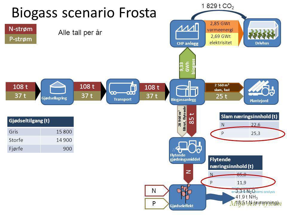 Miljø sett i system 108 t 37 t 108 t 37 t Biogass scenario Frosta G Gjødsellagring Transport 25 t Plantejord 2 560 m 3 slam, fast Alle tall per år 2,6