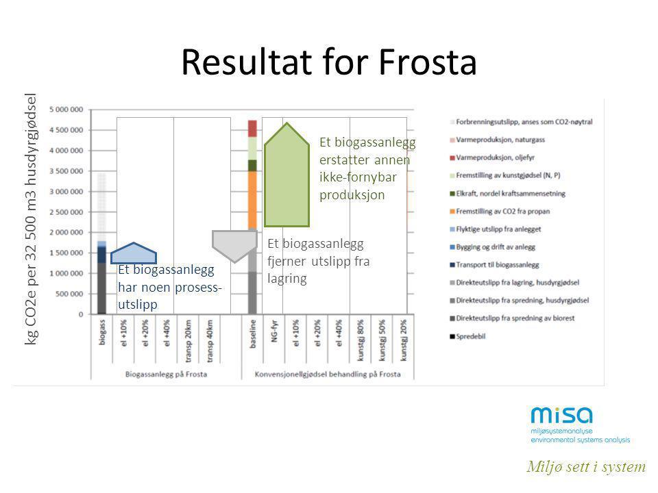 Miljø sett i system Resultat for Frosta kg CO2e per 32 500 m3 husdyrgjødsel Et biogassanlegg fjerner utslipp fra lagring Et biogassanlegg har noen pro