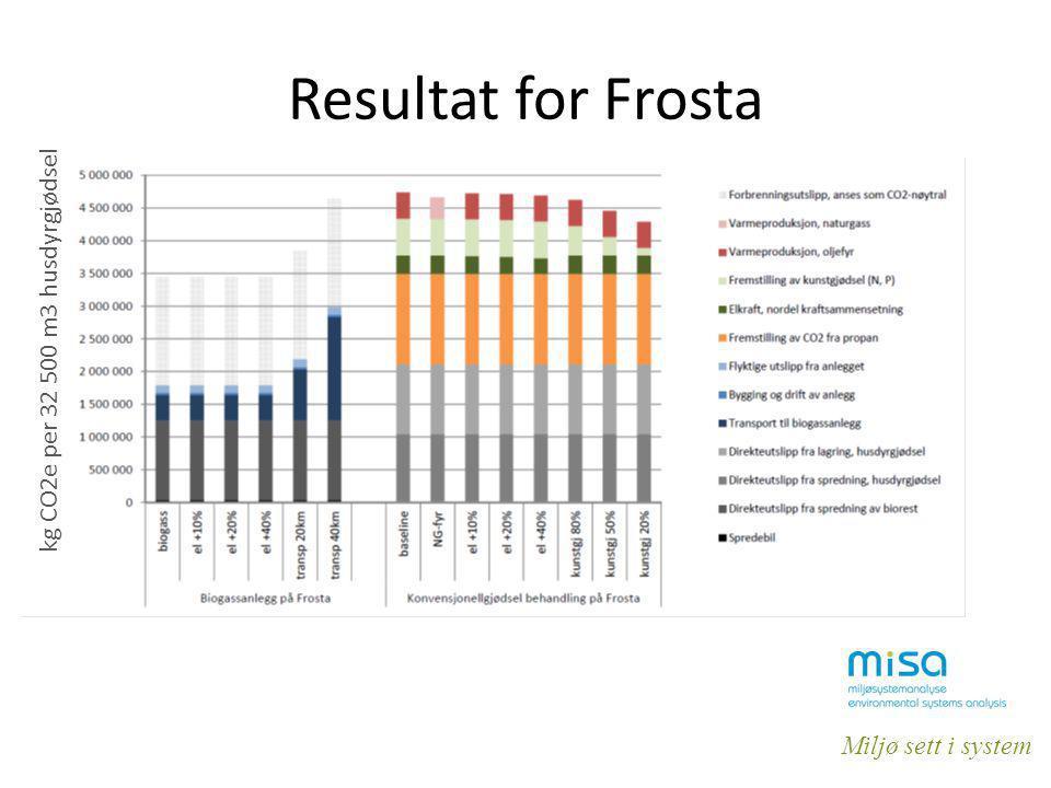 Miljø sett i system Resultat for Frosta kg CO2e per 32 500 m3 husdyrgjødsel
