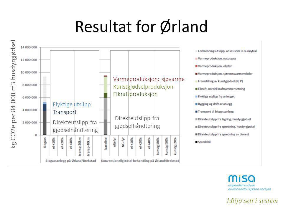 Miljø sett i system Resultat for Ørland kg CO2e per 84 000 m3 husdyrgjødsel Direkteutslipp fra gjødselhåndtering Flyktige utslipp Transport Direkteuts