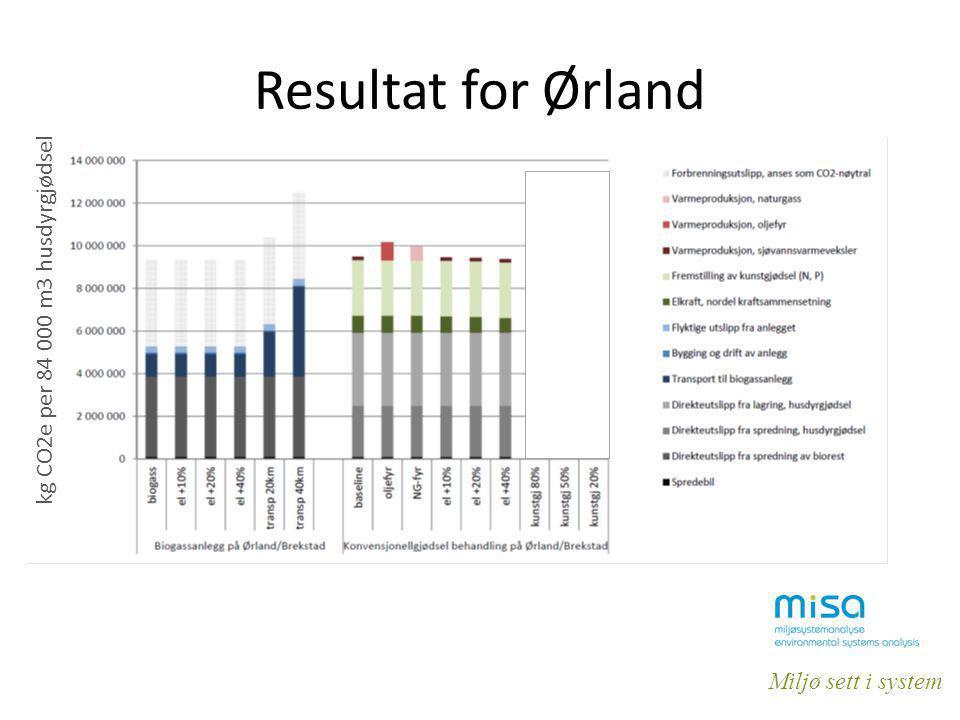 Miljø sett i system Resultat for Ørland kg CO2e per 84 000 m3 husdyrgjødsel