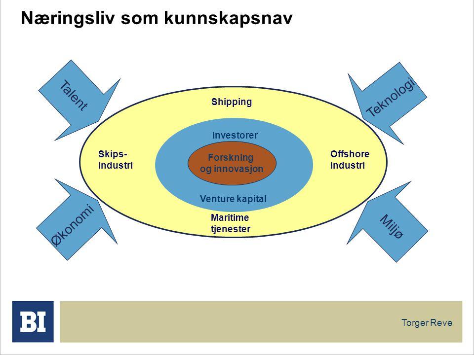 15 Næringsliv som industri Næringsliv som kunnskapsnav Talent Økonomi Miljø Teknologi Shipping Maritime tjenester Skips- industri Offshore industri In
