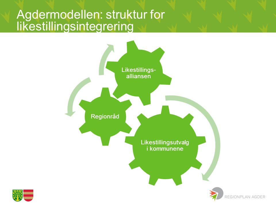 Agdermodellen: struktur for likestillingsintegrering Likestillingsutvalg i kommunene Regionråd Likestillings- alliansen