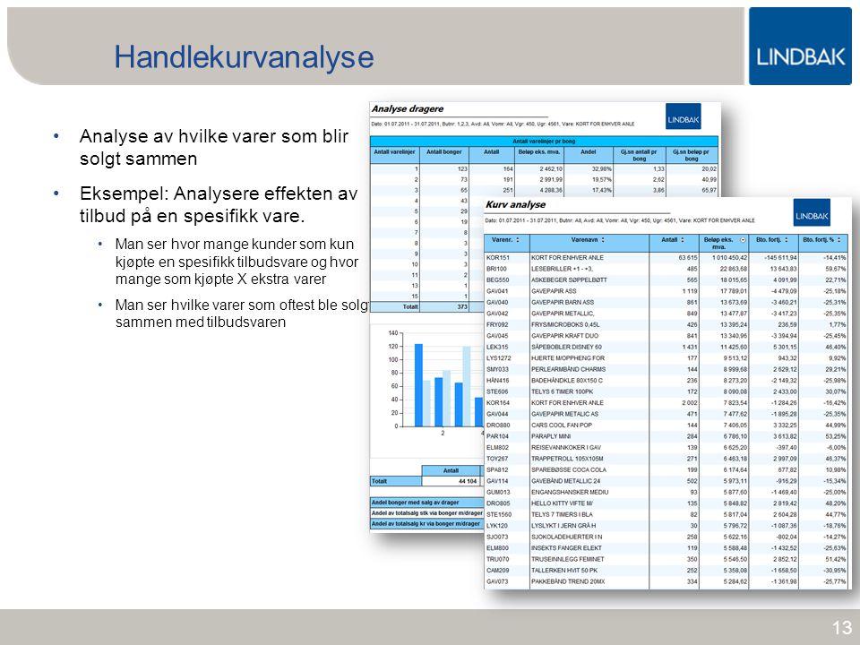 www.lindbak.no Handlekurvanalyse •Analyse av hvilke varer som blir solgt sammen •Eksempel: Analysere effekten av tilbud på en spesifikk vare. •Man ser