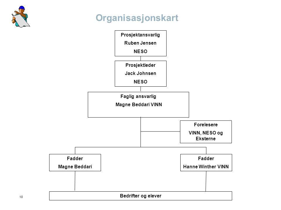 18 Organisasjonskart Prosjektansvarlig Ruben Jensen NESO Prosjektleder Jack Johnsen NESO Faglig ansvarlig Magne Beddari VINN Forelesere VINN, NESO og