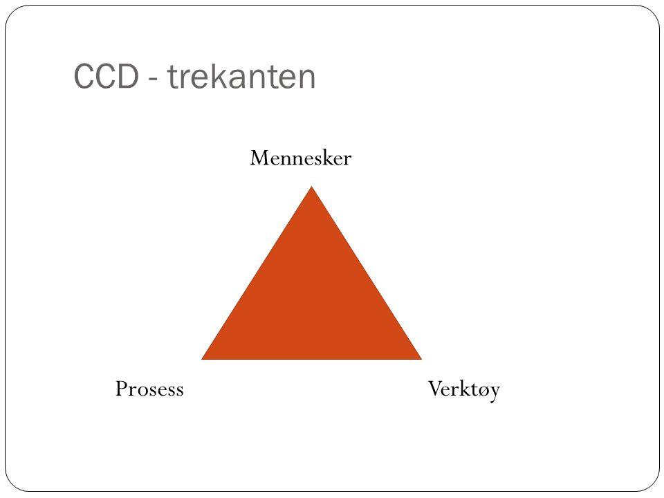 CCD - trekanten Mennesker ProsessVerktøy