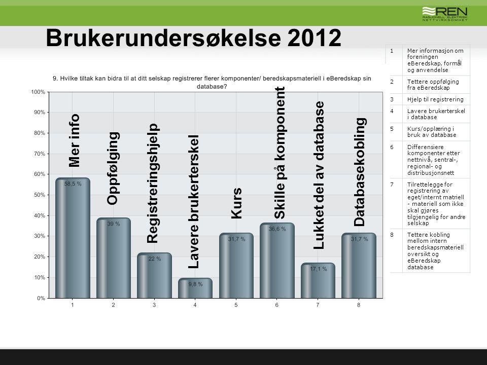 Brukerundersøkelse 2012 1Mer informasjon om foreningen eBeredskap, formål og anvendelse 2Tettere oppfølging fra eBeredskap 3Hjelp til registrering 4La