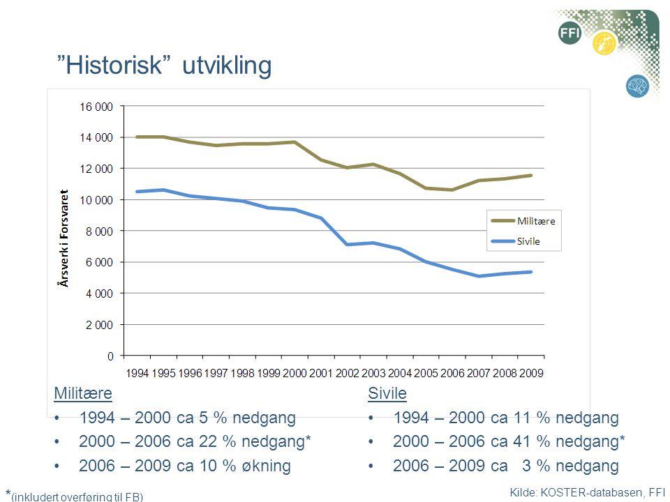 """Kilde: KOSTER-databasen, FFI """"Historisk"""" utvikling Militære •1994 – 2000 ca 5 % nedgang •2000 – 2006 ca 22 % nedgang* •2006 – 2009 ca 10 % økning Sivi"""