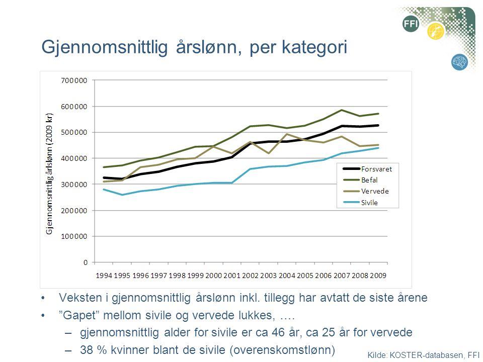 """Gjennomsnittlig årslønn, per kategori •Veksten i gjennomsnittlig årslønn inkl. tillegg har avtatt de siste årene •""""Gapet"""" mellom sivile og vervede luk"""