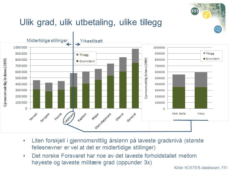 •Liten forskjell i gjennomsnittlig årslønn på laveste gradsnivå (største fellesnevner er vel at det er midlertidige stillinger) •Det norske Forsvaret