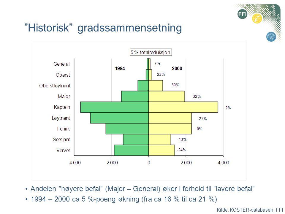 """""""Historisk"""" gradssammensetning •Andelen """"høyere befal"""" (Major – General) øker i forhold til """"lavere befal"""" •1994 – 2000 ca 5 %-poeng økning (fra ca 16"""