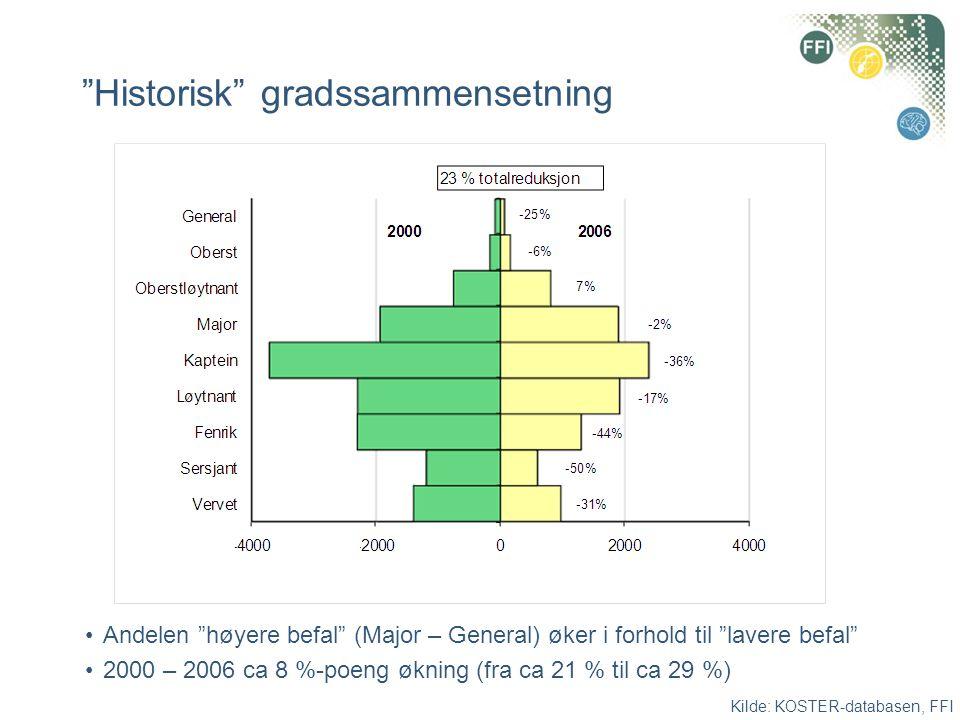 """""""Historisk"""" gradssammensetning •Andelen """"høyere befal"""" (Major – General) øker i forhold til """"lavere befal"""" •2000 – 2006 ca 8 %-poeng økning (fra ca 21"""