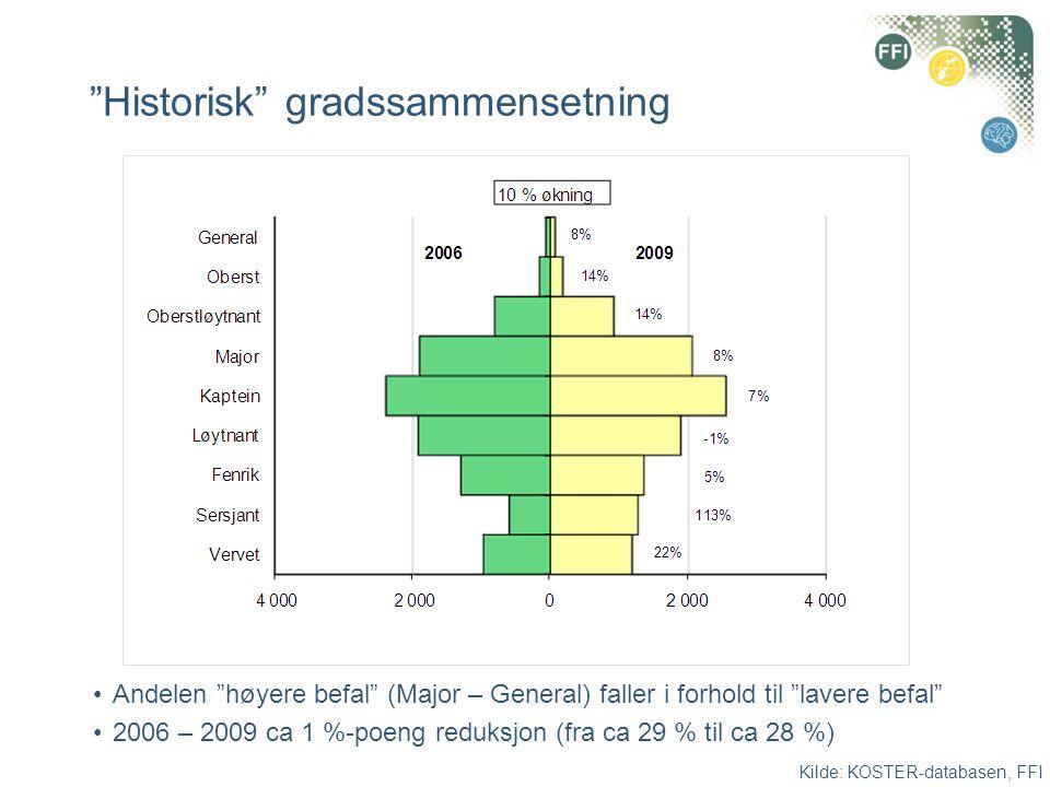 """""""Historisk"""" gradssammensetning •Andelen """"høyere befal"""" (Major – General) faller i forhold til """"lavere befal"""" •2006 – 2009 ca 1 %-poeng reduksjon (fra"""