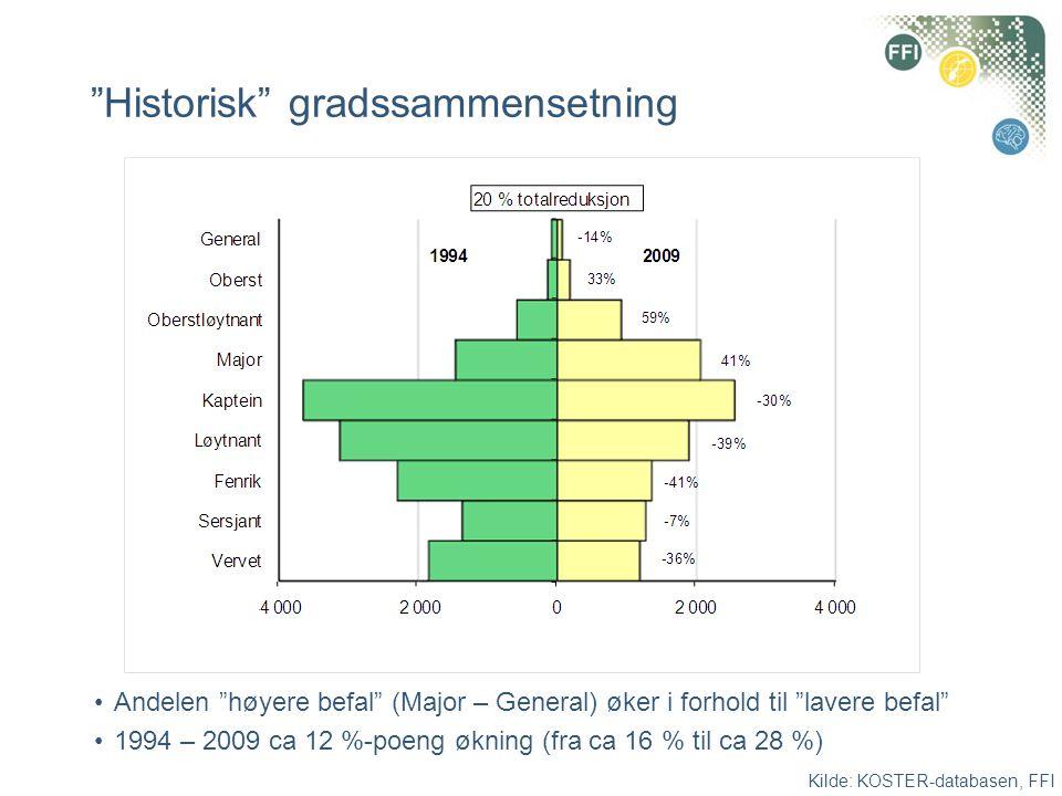 """""""Historisk"""" gradssammensetning •Andelen """"høyere befal"""" (Major – General) øker i forhold til """"lavere befal"""" •1994 – 2009 ca 12 %-poeng økning (fra ca 1"""