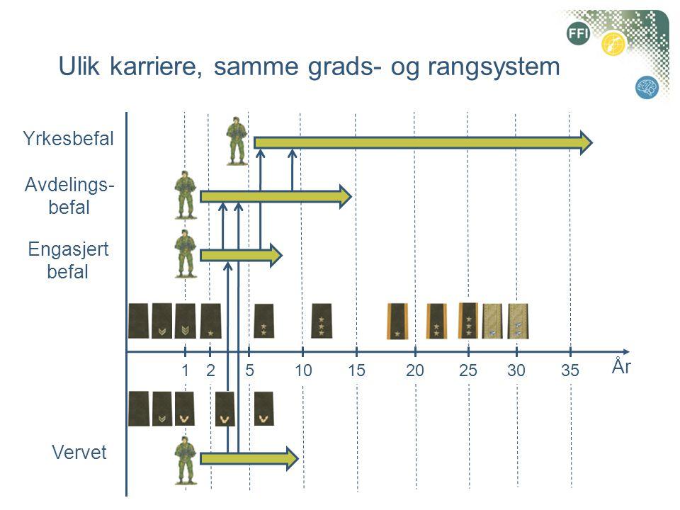 Ulik karriere, samme grads- og rangsystem Vervet 1102 Engasjert befal Avdelings- befal Yrkesbefal År 15203025355