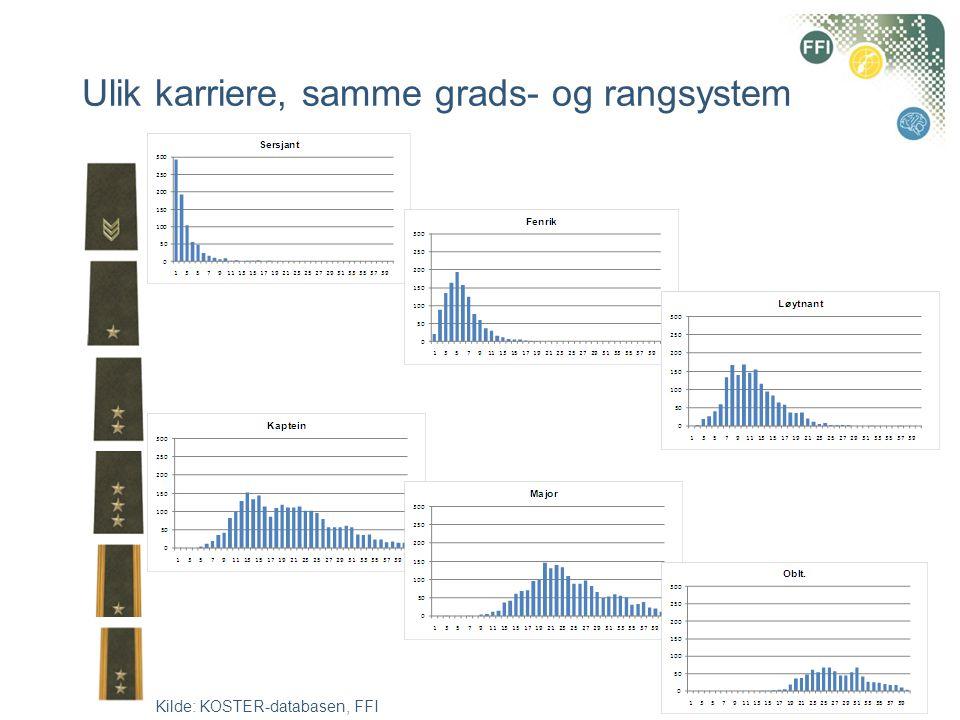 Ulik karriere, samme grads- og rangsystem Kilde: KOSTER-databasen, FFI