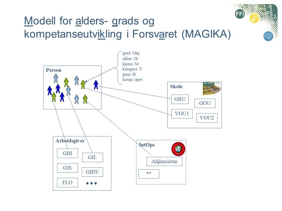Modell for alders- grads og kompetanseutvikling i Forsvaret (MAGIKA)