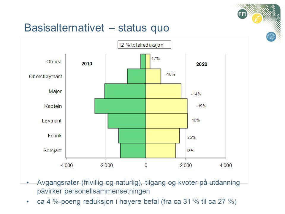 •Avgangsrater (frivillig og naturlig), tilgang og kvoter på utdanning påvirker personellsammensetningen •ca 4 %-poeng reduksjon i høyere befal (fra ca
