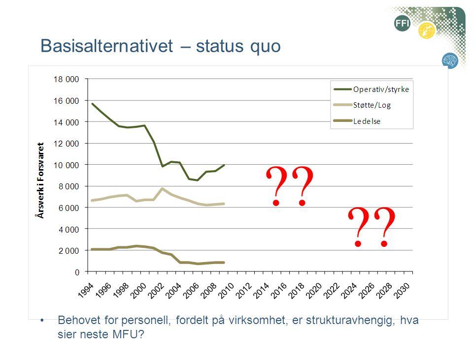 Basisalternativet – status quo ?? •Behovet for personell, fordelt på virksomhet, er strukturavhengig, hva sier neste MFU?